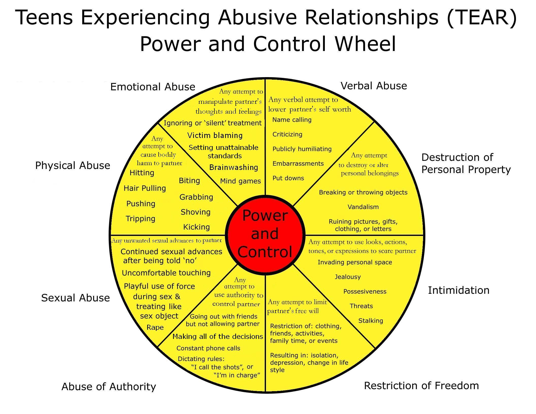 Relationships in mental abuse What Is