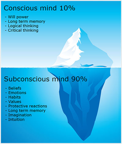 While the conscious mind controls your words, the subconscious surfaces through your actions. If you are a person who often says one thing yet does another, this reflects a disconnection on the subconscious level.