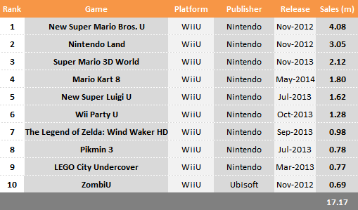 A sales chart in 2014 for the Wii U shows a predictable pattern: a top selling list dominated by Nintendo titles.