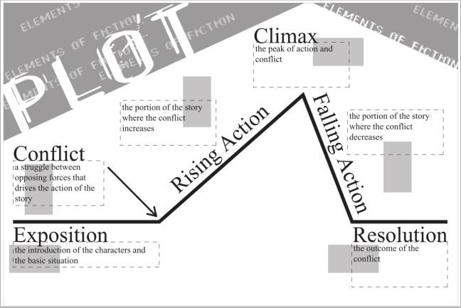 plot-elements