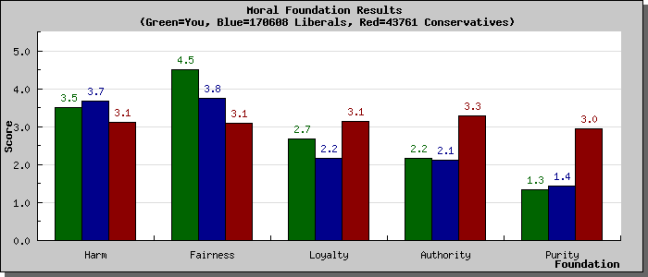 surveyresults_graph_libcon