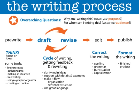 blog-the-writing-process