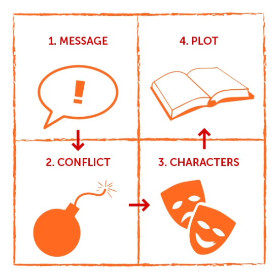 Elements of storytelling