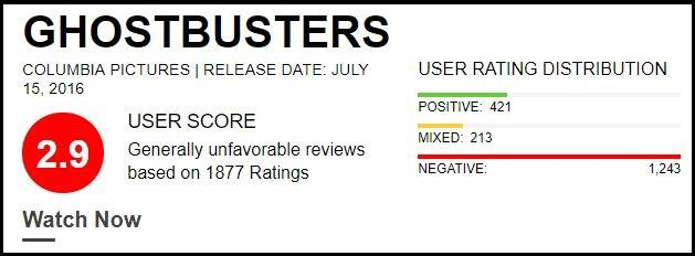 Ghostbusters review bomb