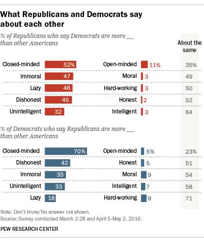 2016 Rise in partisanship